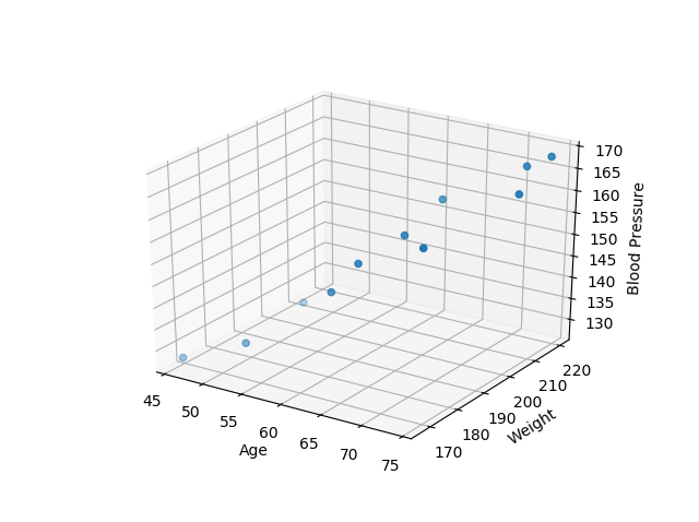 Multiple linear regression with Python, numpy, matplotlib