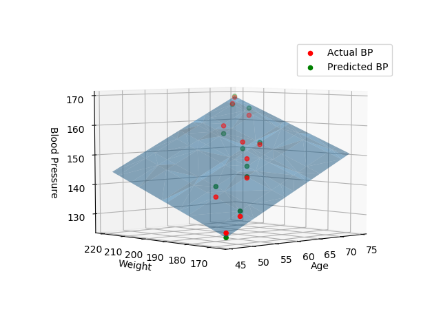 Multiple linear regression with Python, numpy, matplotlib, plot in