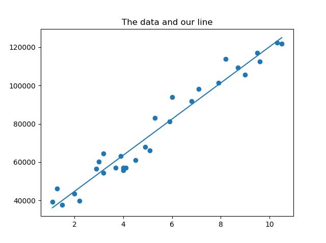 Simple linear regression with Python, Numpy, Matplotlib