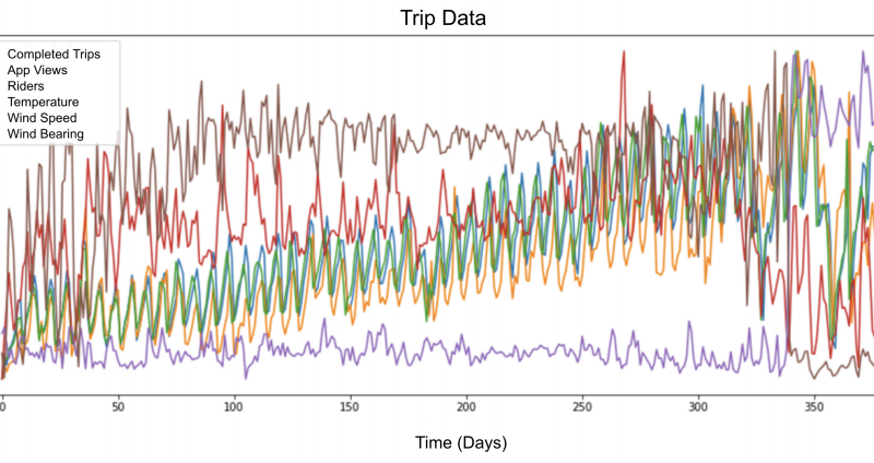 LSTM Model Architecture for Rare Event Time Series